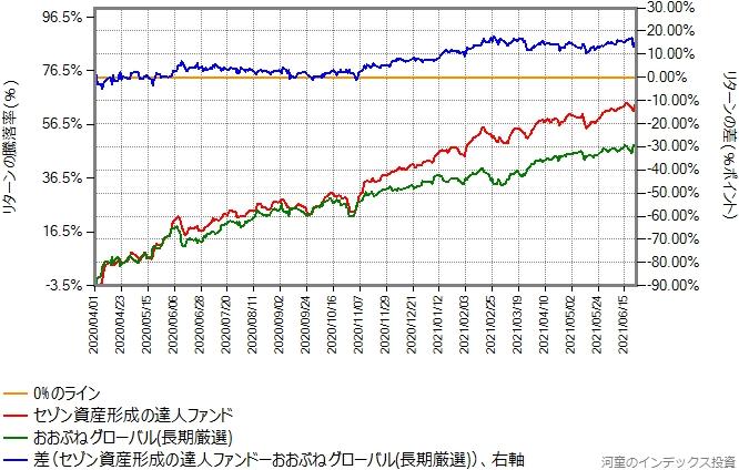 セゾン資産形成の達人ファンドとのリターン比較グラフ