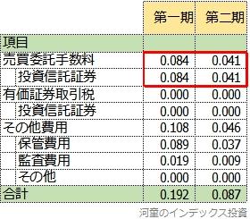SBI全世界株式の隠れコストの2期比較表