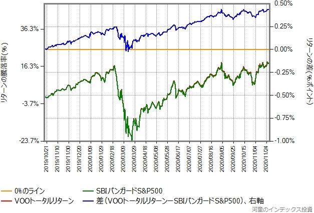 2019年10月16日から2020年11月30日までの、VOOトータルリターンとSBIバンガードS&P500の比較グラフ