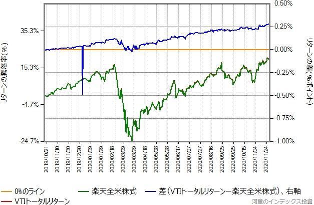 2019年10月16日から2020年11月30日までの、VTIトータルリターンと楽天全米株式の比較グラフ