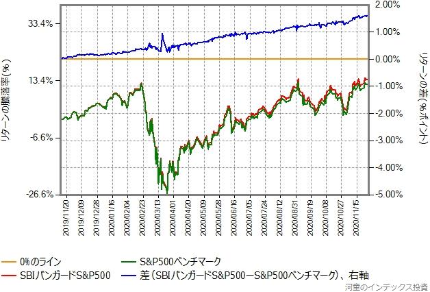 ベンチマークとSBIバンガードS&P500の比較グラフ