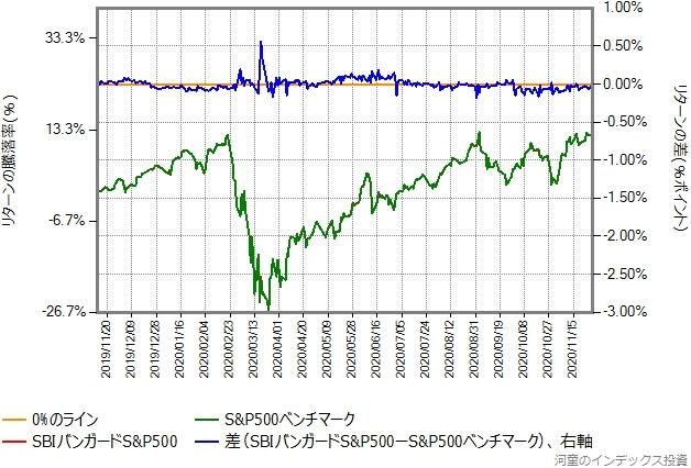 SBIバンガードS&P500の運用コストを年率1.4%ポイント増量したものとの比較グラフ