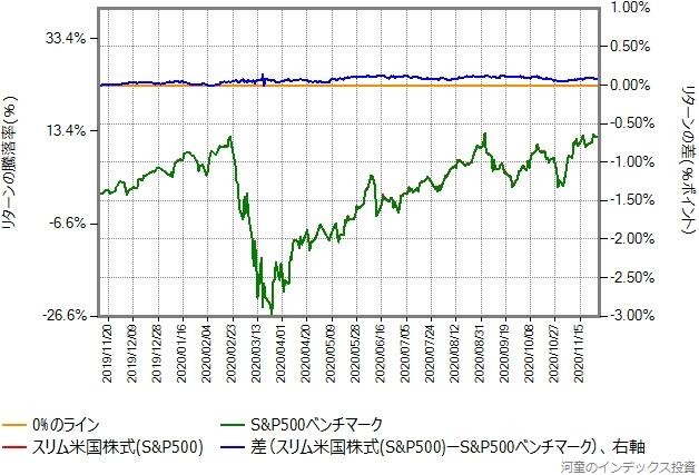 スリム米国株式(S&P500)の運用コストを年率1.4%ポイント増量したものとの比較グラフ