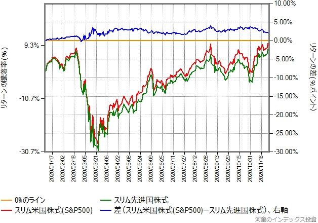 2020年年初からの、スリム先進国株式とスリム米国株式のリターン比較グラフ