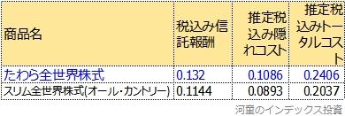 トータルコスト比較表