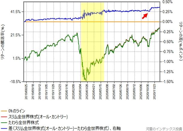 たわら全世界株式とスリム全世界株式(オール・カントリー)との比較グラフ