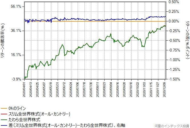 たわら全世界株式とスリム全世界株式(オール・カントリー)との比較グラフ、2020年4月1日以降を切り出したもの