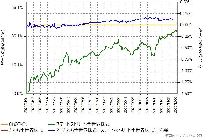 たわら全世界株式とステートストリート全世界株式のリターン比較グラフ