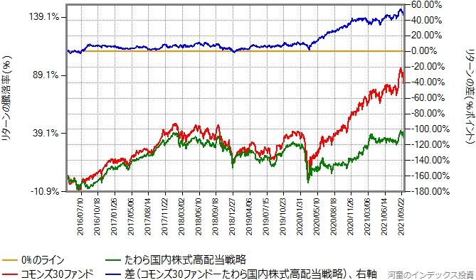 コモンズ30ファンドとのたわら国内株式高配当最小分散戦略のリターン比較グラフ