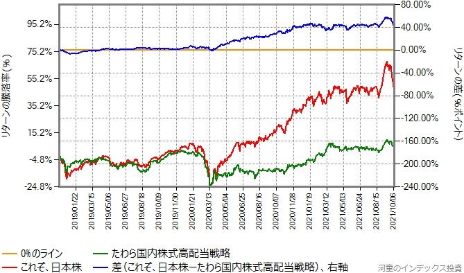 これぞ、日本株とたわら国内株式高配当最小分散戦略のリターン比較グラフ