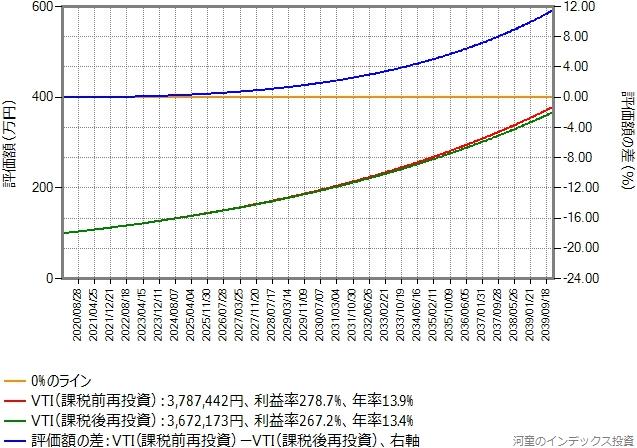 キャピタルゲイン年率6%のまま、比較期間を20年に変更したシミュレーションのグラフ