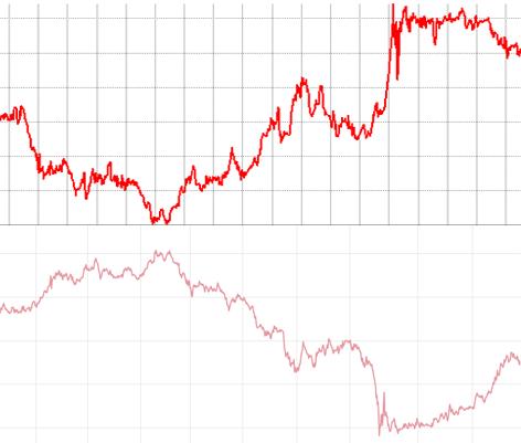 iシェアーズ米国債7-10年 ETF(ヘッジあり)と米国10年国債の利回りの推移の比較