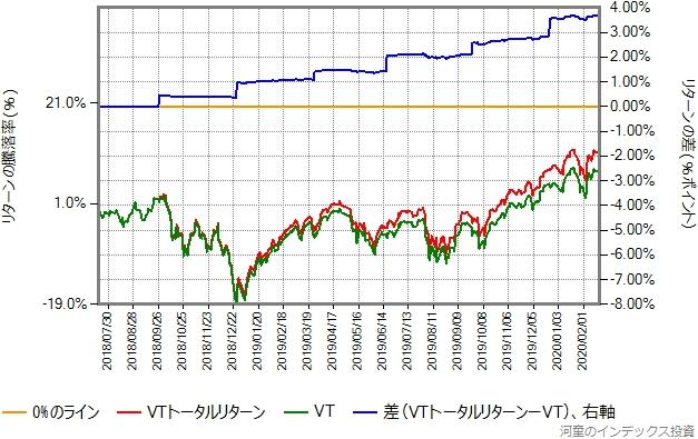 VTトータルリターンとVTの取引価格(配当金を無視したもの)の比較グラフ