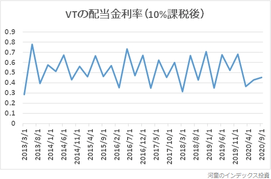 VTの2013年以降の配当金利率の推移グラフ