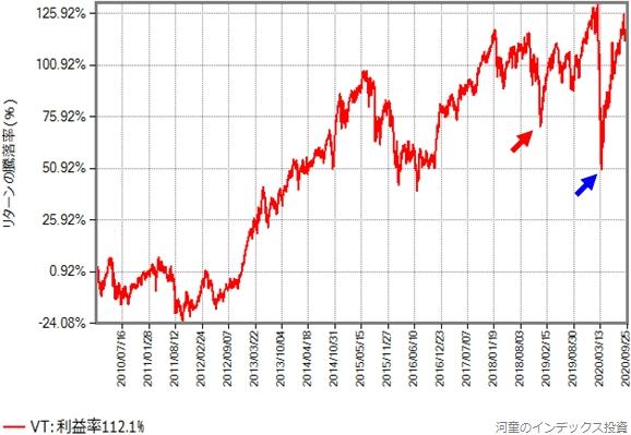 VTの取引価格(配当金を無視、円換算後)の推移グラフ