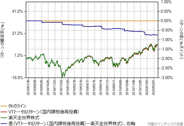 VTトータルリターン(国内課税後再投資)と楽天全世界株式のリターン比較グラフ