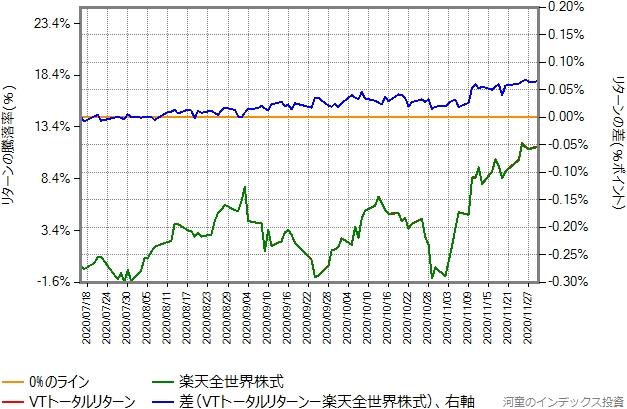 7月16日から、11月30日までを切り出したグラフ