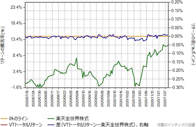 VTトータルリターンの運用コストを年率0.14%ポイント増量したものとの比較グラフ