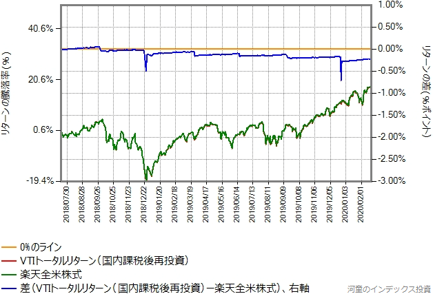 VTIトータルリターン(国内課税後再投資)と楽天全米株式のリターン比較グラフ