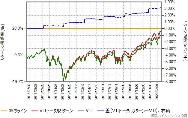 VTIトータルリターンとVTIの比較グラフ