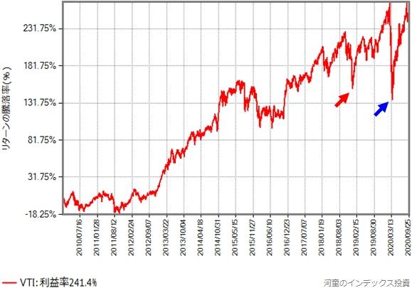 VTIの取引価格(配当金を無視、円換算後)の推移グラフ