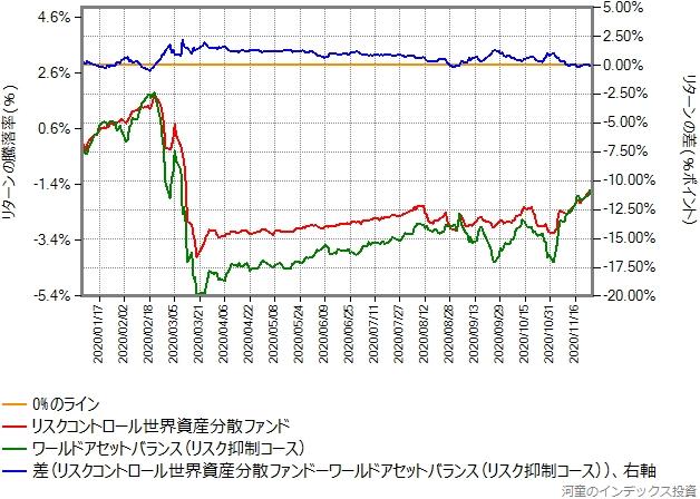 リスク抑制コースとリスクコントロール世界資産分散ファンドとのリターン比較、2020年年初から