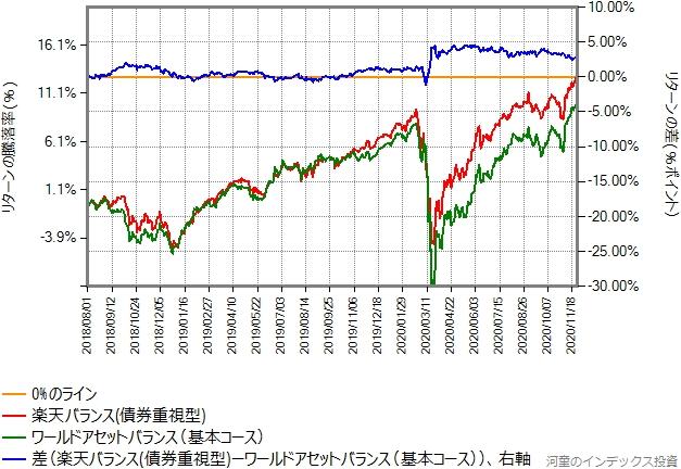 楽天バランス(債券重視型)と、基本コースのリターン比較グラフ