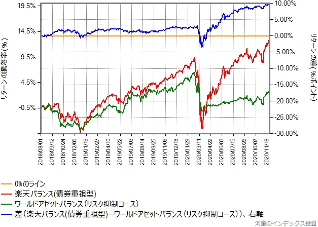 楽天バランス(債券重視型)と、リスク抑制コースのリターン比較グラフ