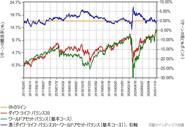 ダイワ・ライフ・バランス30と基本コースのリターン比較グラフ