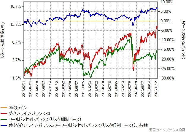 ダイワ・ライフ・バランス30とリスク抑制コースのリターン比較グラフ