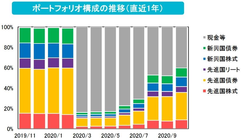 直近1年間の投資割合の変化が分かるグラフ