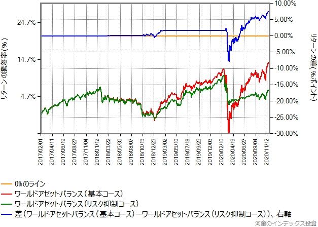 基本コースとリスク抑制コースのリターン比較、2017年2月1日から2020年11月27日まで