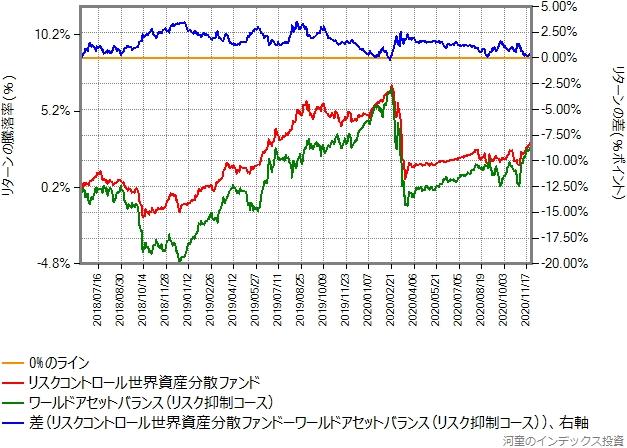 リスク抑制コースとリスクコントロール世界資産分散ファンドとのリターン比較