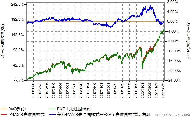 2013年6月3日から2021年7月9日までの、eMAXIS先進国株式とのリターン比較グラフ