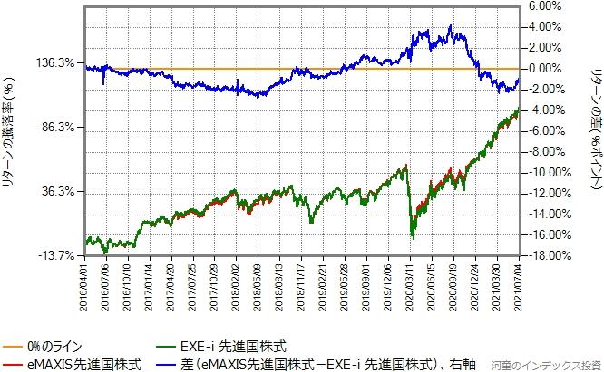 EXE-i 先進国株式の投資対象ETFが現在のものになって1ヶ月程度経過した、2016年4月からの比較グラフ