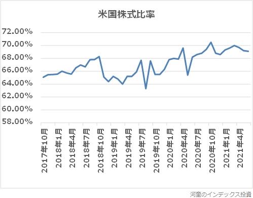 2017年10月からの、MSCIコクサイの米国株式比率の推移グラフ