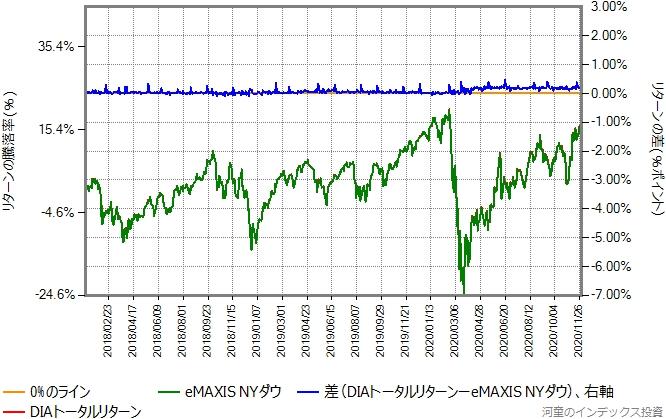 DIAトータルリターンの運用コストを年率0.63%ポイント増量したものとの比較グラフ