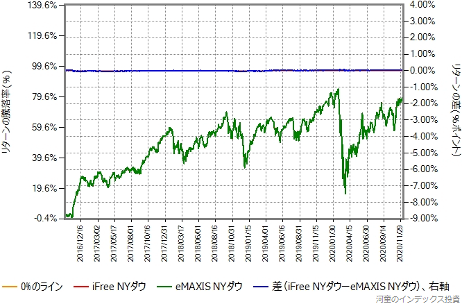 iFree NYダウの運用コストを年率0.43%ポイント増量したものとの比較グラフ