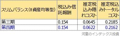 トータルコストの第四期と第三期の比較表