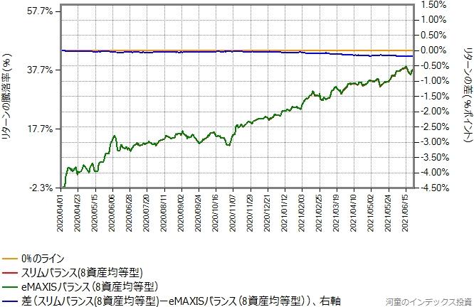 スリムバランスの運用コストを年率0.4%ポイント増量したものとの比較グラフ