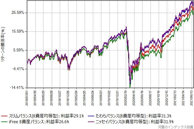 ニッセイバランス(8資産均等型)、たわらバランス(8資産均等型)、iFree 8資産バランス、スリムバランス(8資産均等型)のリターン比較グラフ