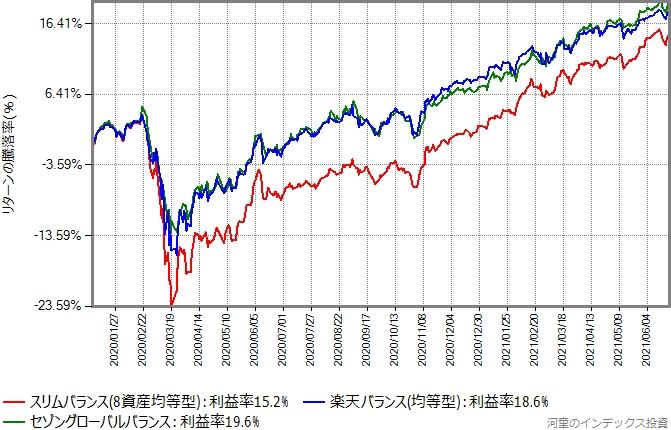 スリムバランスとセゾングローバルバランスと楽天バランス(均等型)のリターン比較グラフ