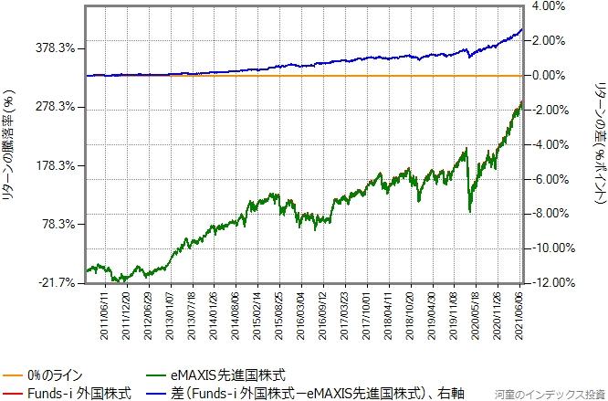 2010年12月15日から2021年7月9日までの、eMAXIS先進国株式とのリターン比較グラフ