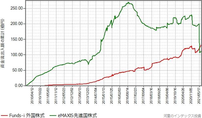 eMAXIS先進国株式とFunds-i 外国株式の設定来の資金流出入額の累計の推移グラフ