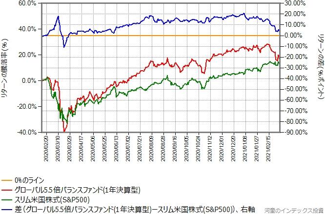 スリム米国株式(S&P500)とグローバル5.5倍バランスファンドのリターン比較グラフ