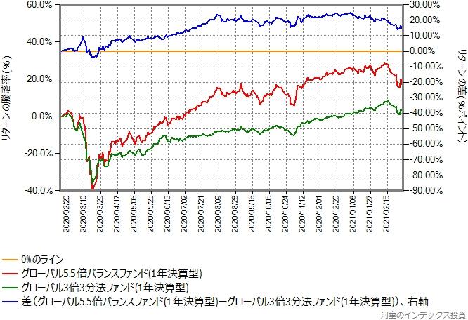 グローバル3倍3分法ファンドとグローバル5.5倍バランスファンドのリターン比較グラフ