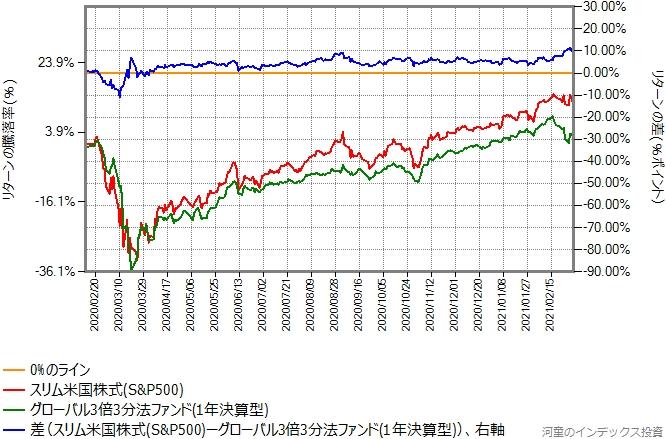 スリム米国株式(S&P500)とグローバル3倍3分法ファンドのリターン比較グラフ