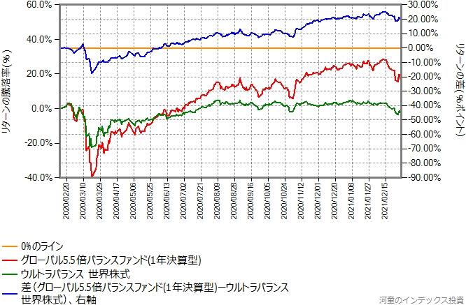 ウルトラバランス世界株式とグローバル5.5倍バランスファンドのリターン比較グラフ