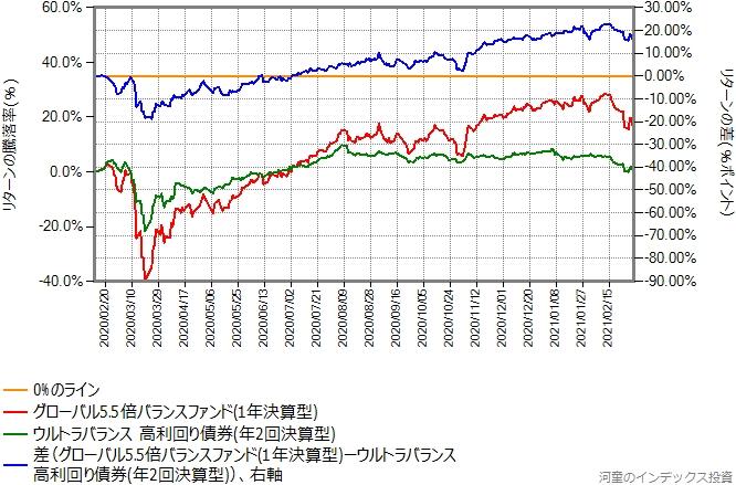 ウルトラバランス高利回り債券とグローバル5.5倍バランスファンドのリターン比較グラフ