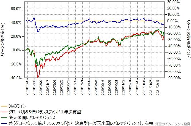 楽天米国レバレッジバランスとグローバル5.5倍バランスファンドのリターン比較グラフ